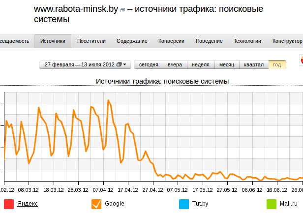 График посещаемости сайта, который пострадал от Пингвина